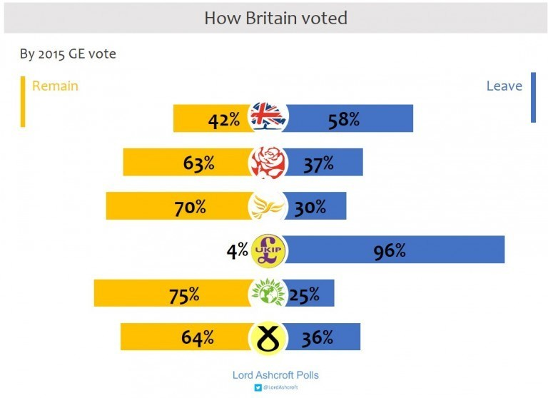 Leave/Remain divide everyone except UKIP and they hardly want another referendum.