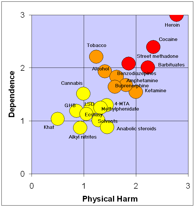 A graph of relative harms of common drugs produced by Professor David Nutt.