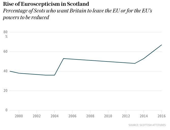 Rise of euroskepticism in Scotland graph