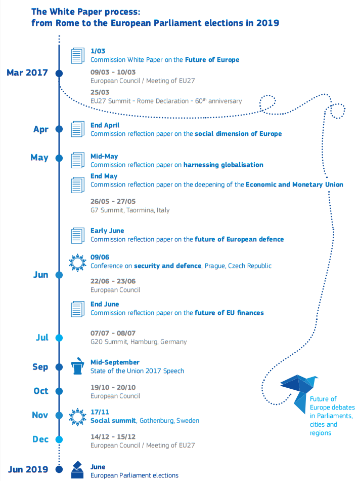White Paper on the Future of Europe Proposed Consultation Timeline